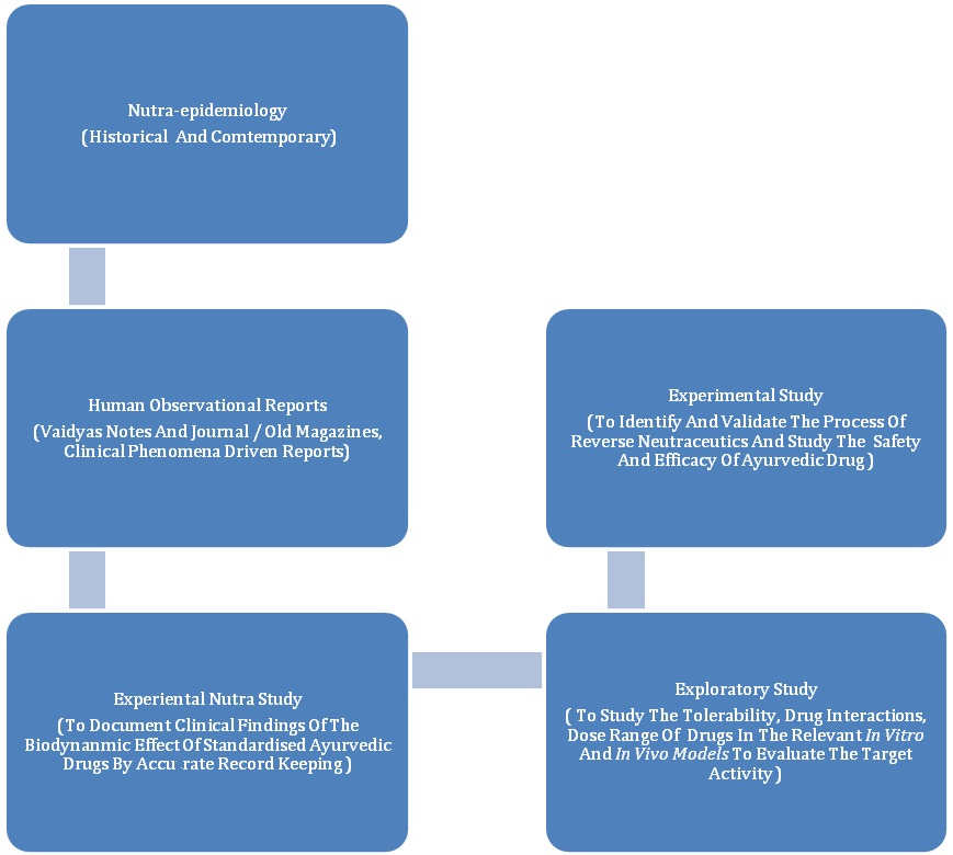 Fig. 1: Reverse Nutraceutics